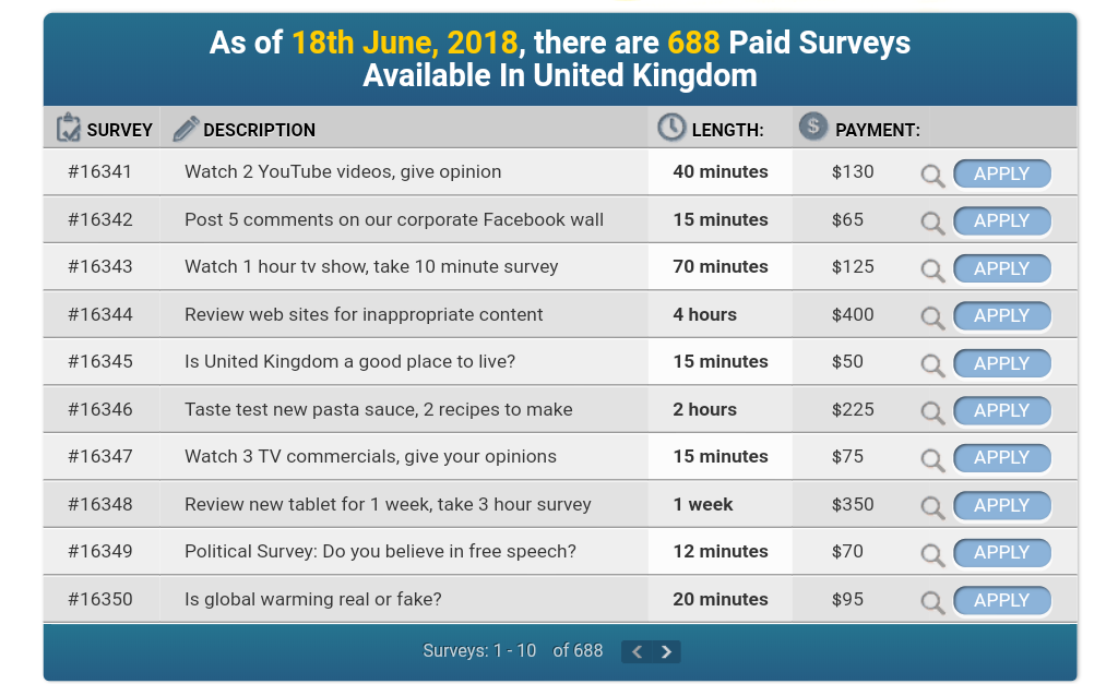 Take Surveys For Cash Survey Payouts